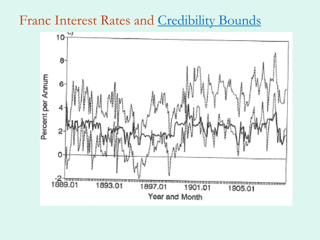 Franc Interest Rates and