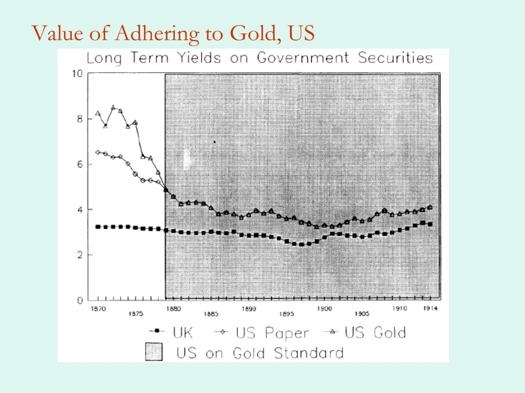 Value of Adhering to Gold, US