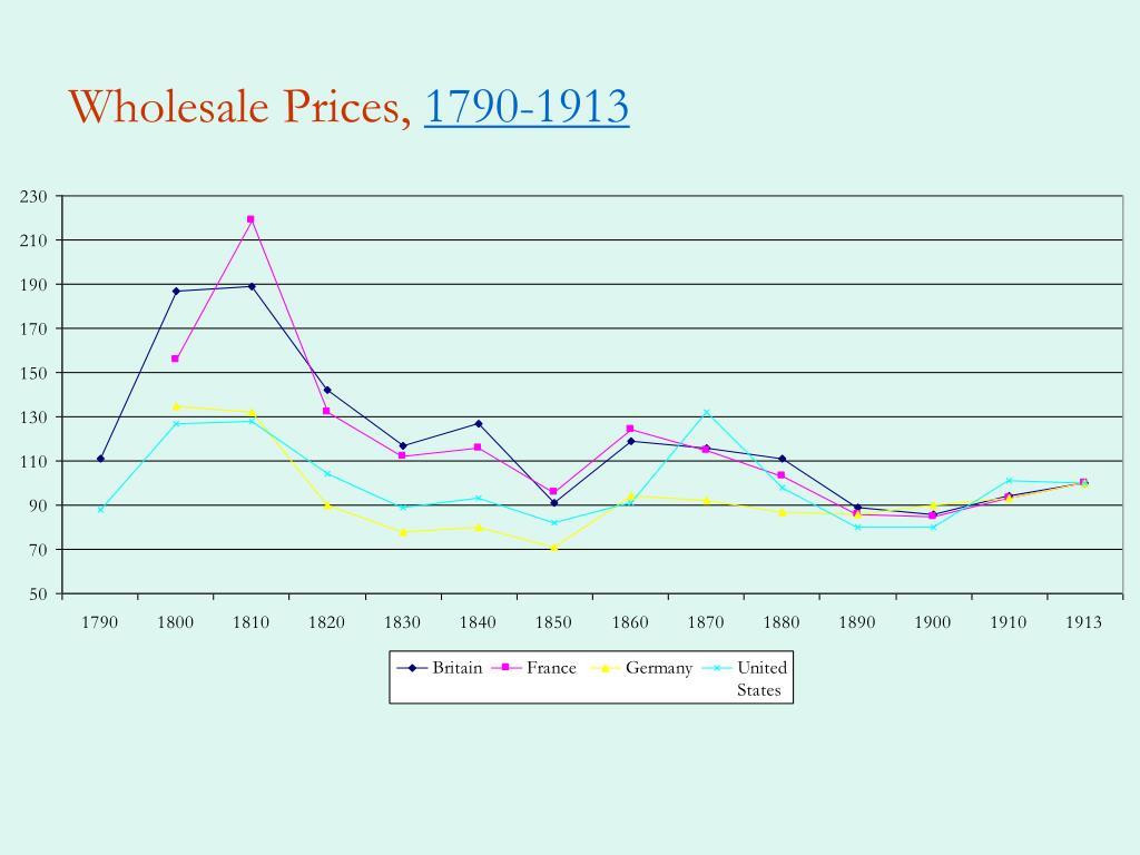 Wholesale Prices,