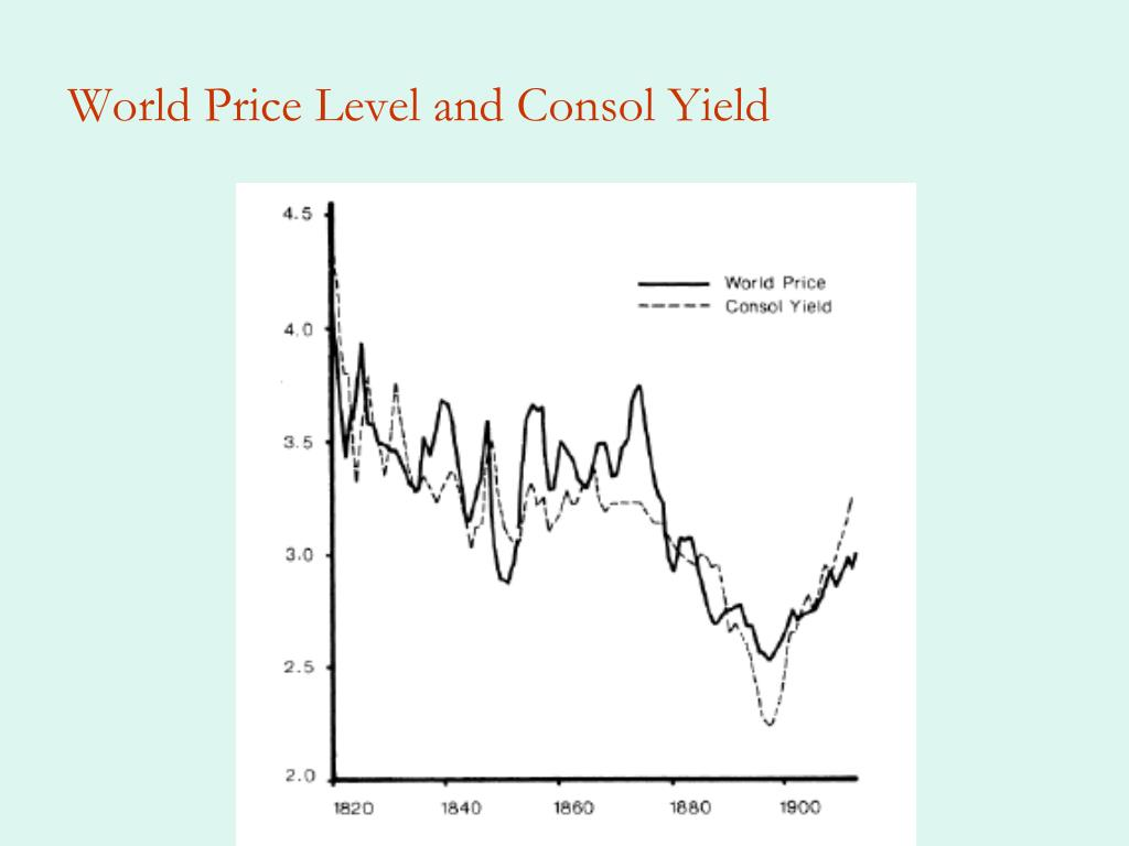 World Price Level and Consol Yield