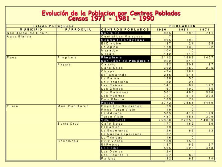 Evolución de la Poblacion por Centros Poblados