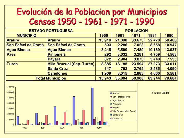 Evolución de la Poblacion por Municipios