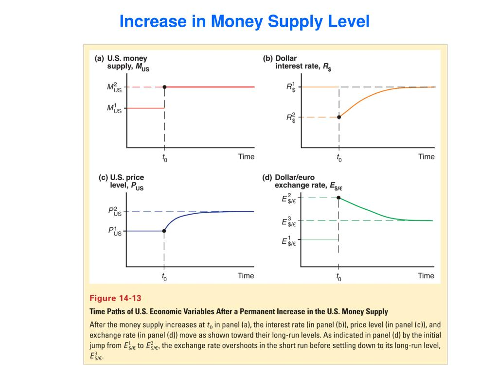 Increase in Money Supply Level