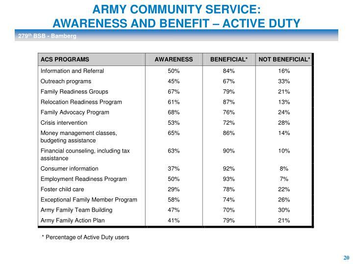 ARMY COMMUNITY SERVICE: