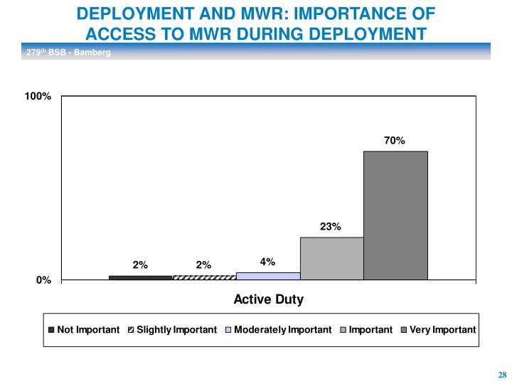DEPLOYMENT AND MWR: IMPORTANCE OF