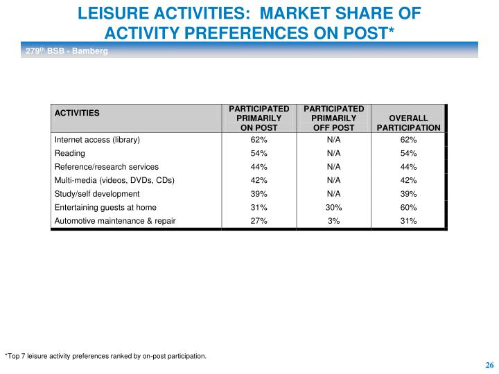 LEISURE ACTIVITIES:  MARKET SHARE OF