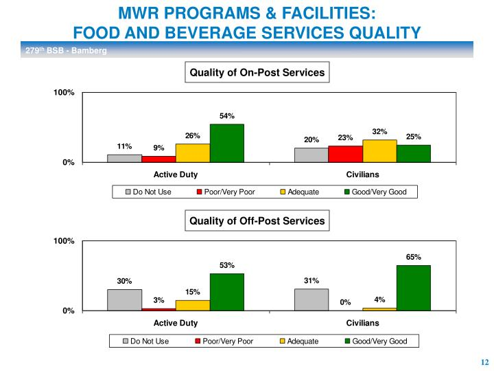 MWR PROGRAMS & FACILITIES: