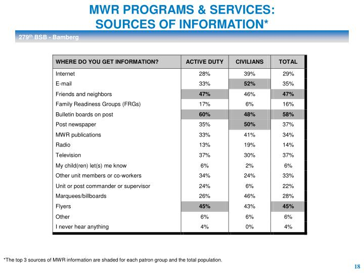 MWR PROGRAMS & SERVICES: