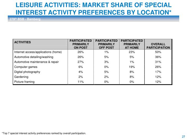 LEISURE ACTIVITIES: MARKET SHARE OF SPECIAL INTEREST ACTIVITY PREFERENCES BY LOCATION*