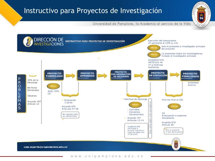 Instructivo para Proyectos de Investigación