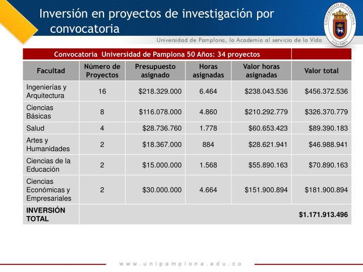 Inversión en proyectos de investigación por convocatoria