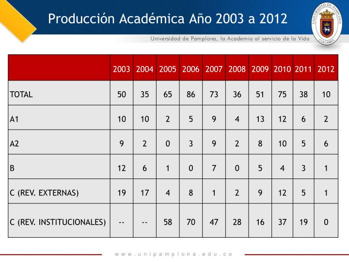 Producción Académica Año 2003 a 2012