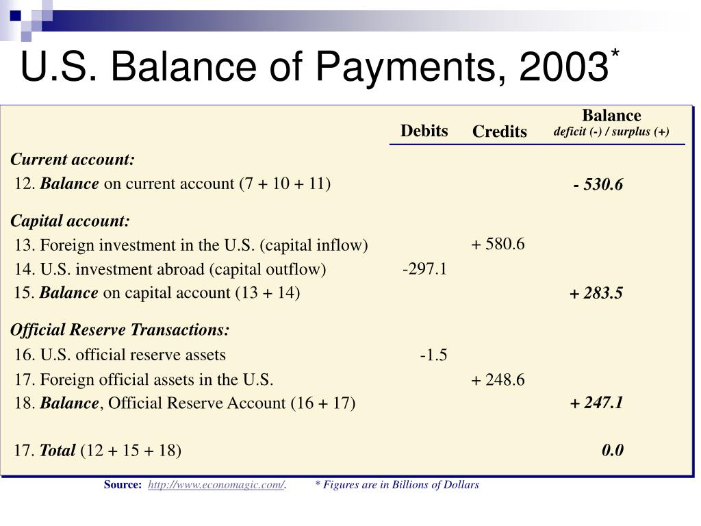 U.S. Balance of Payments, 2003