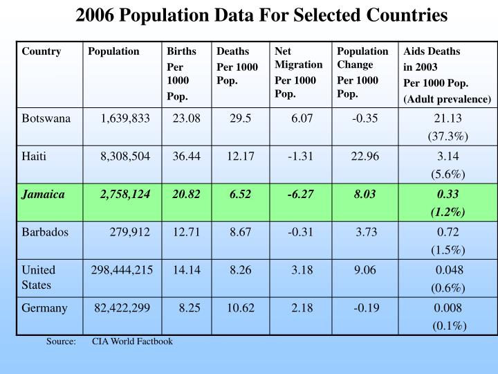 2006 Population Data For Selected Countries