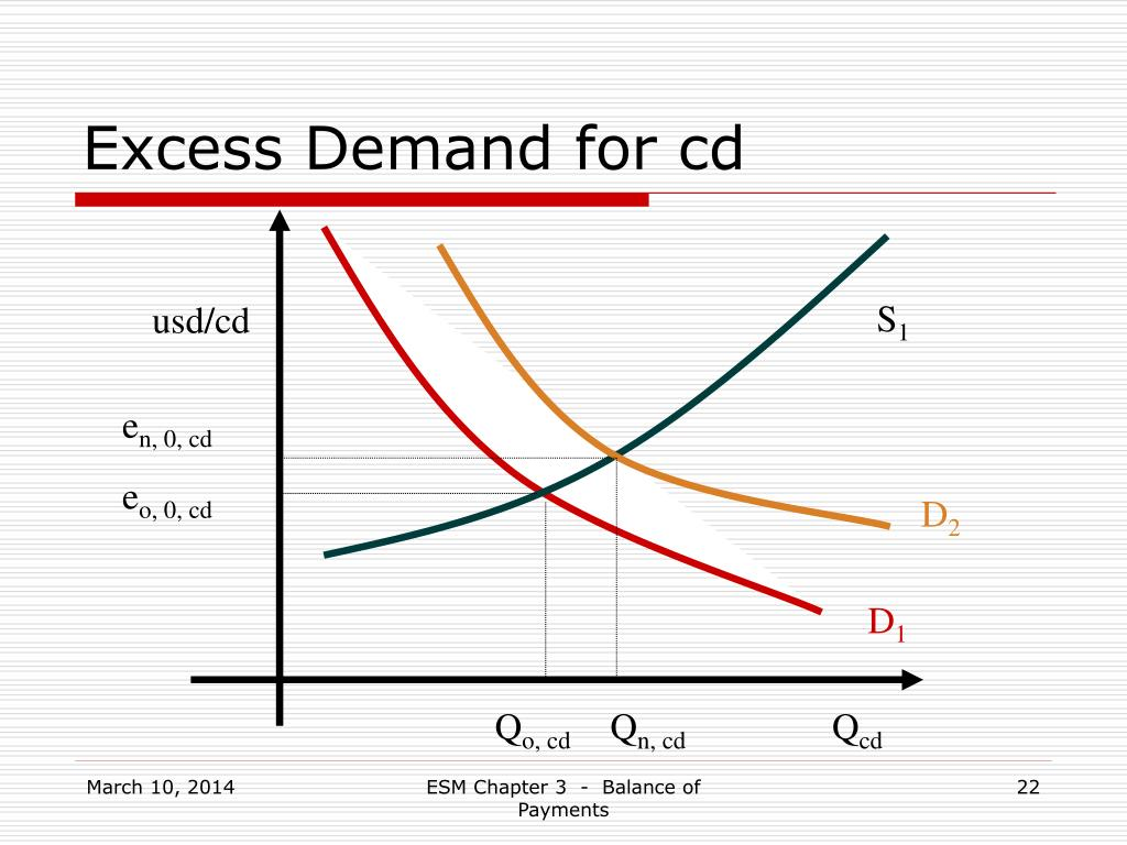 Excess Demand for cd