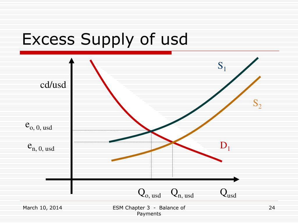 Excess Supply of usd