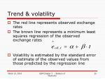 trend volatility29