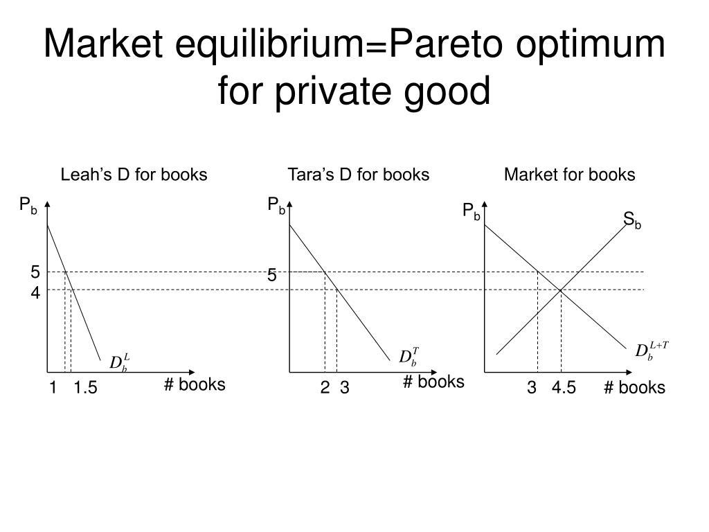 Market equilibrium=Pareto optimum for private good