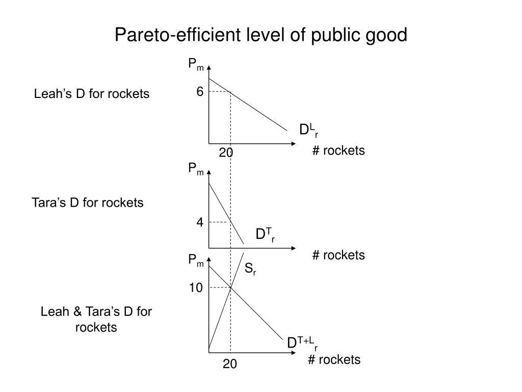 Pareto-efficient level of public good