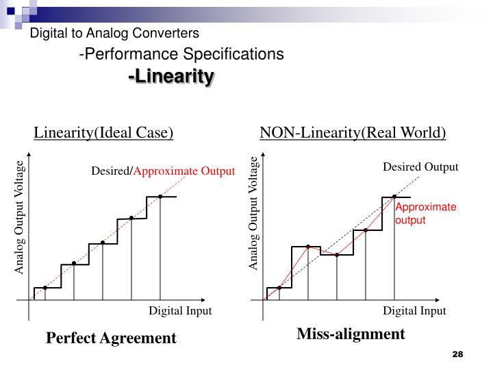 Linearity(Ideal Case)