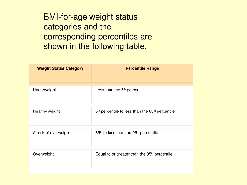 Weight Status Category