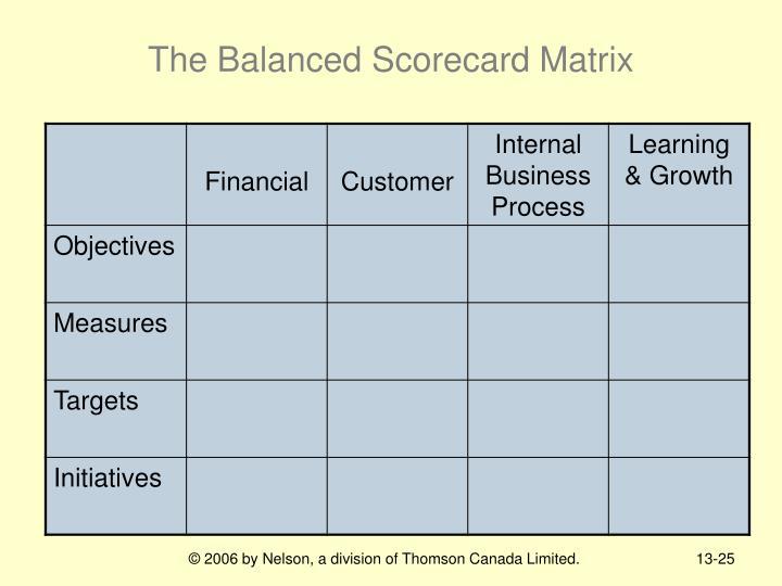 The Balanced Scorecard Matrix
