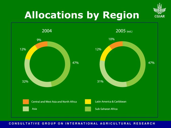 Allocations by Region