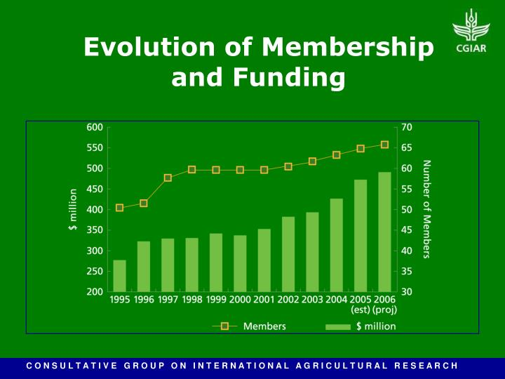 Evolution of Membership and Funding