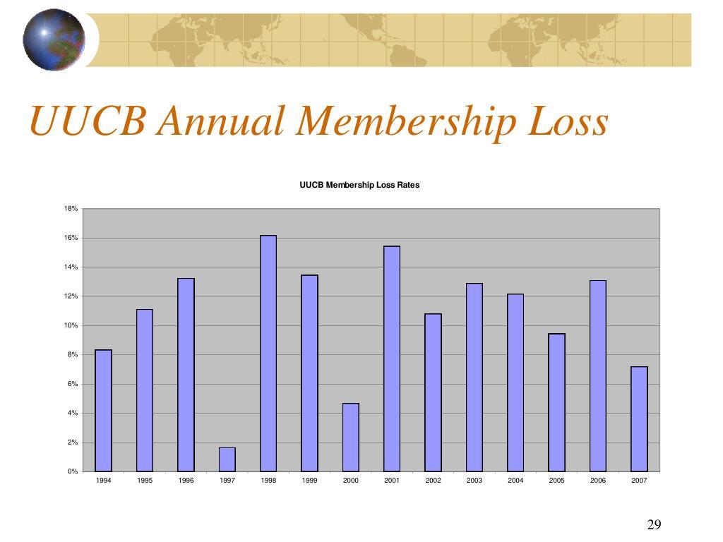 UUCB Annual Membership Loss