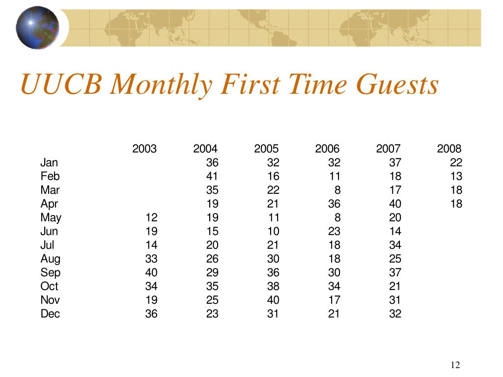 UUCB Monthly First Time Guests