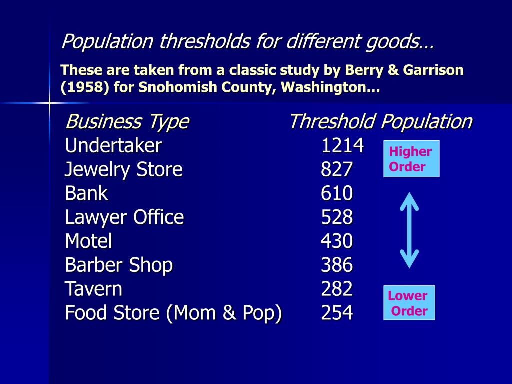 Population thresholds for different goods…