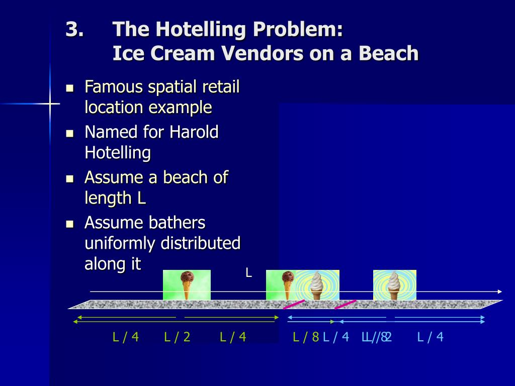 The Hotelling Problem: