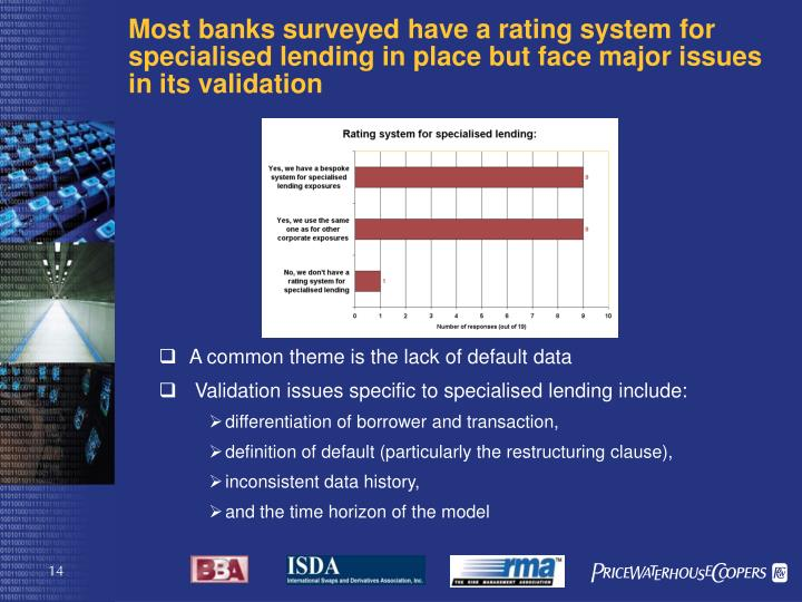 Most banks surveyed have a rating system for specialised lending in place but face major issues in its validation