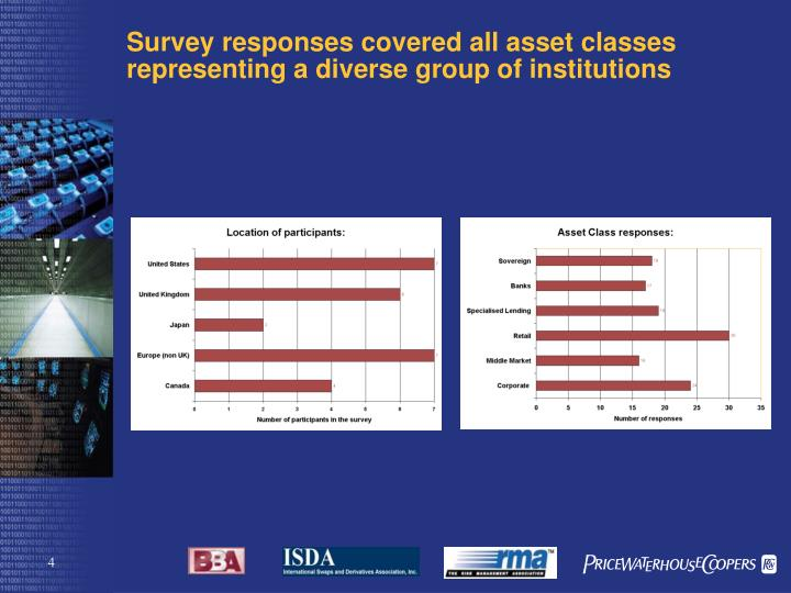 Survey responses covered all asset classes representing a