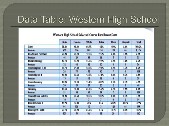Data Table: Western High School