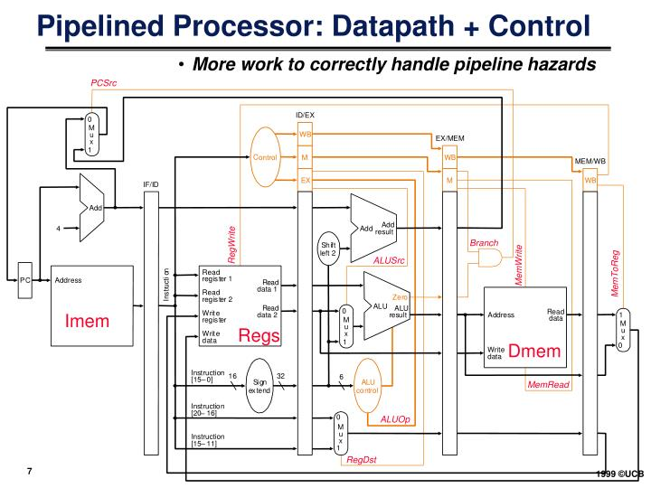 Pipelined Processor: Datapath + Control
