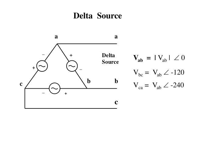 Delta  Source