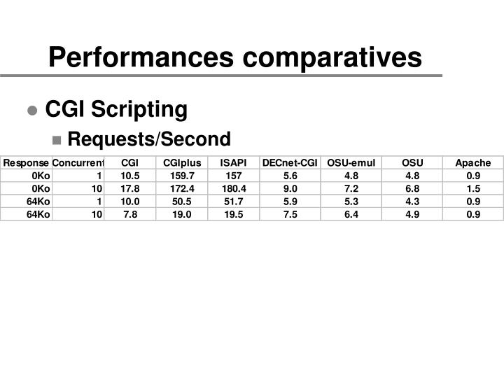Performances comparatives