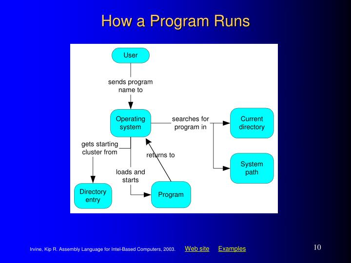 How a Program Runs