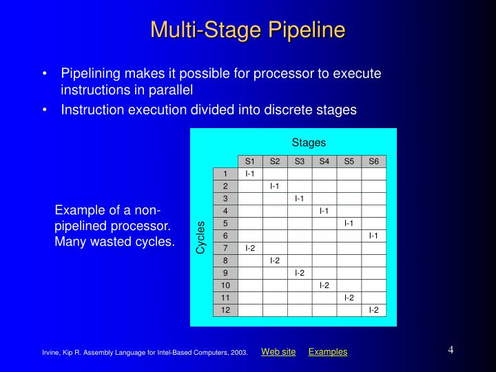 Multi-Stage Pipeline