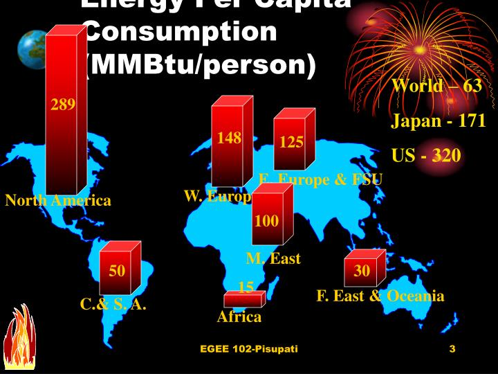 Energy Per Capita Consumption (MMBtu/person)