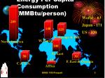 energy per capita consumption mmbtu person