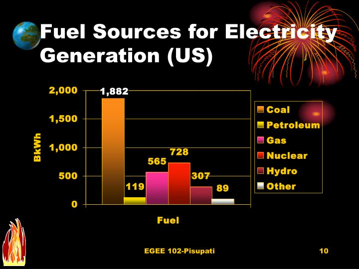 Fuel Sources for Electricity Generation (US)