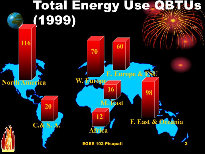 Total Energy Use QBTUs (1999)