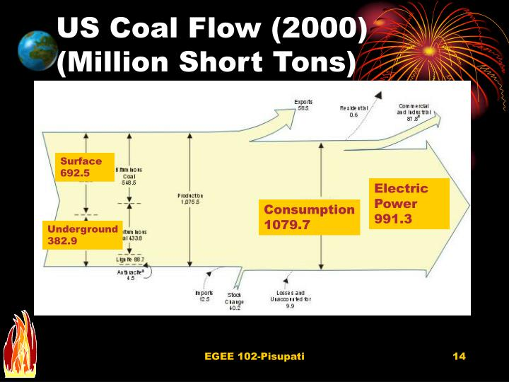 US Coal Flow (2000) (Million Short Tons)