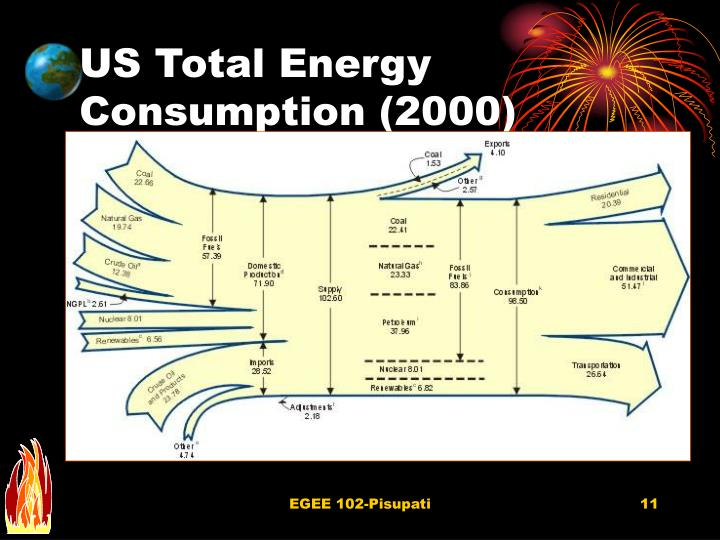 US Total Energy Consumption (2000)