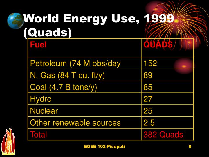 World Energy Use, 1999 (Quads)