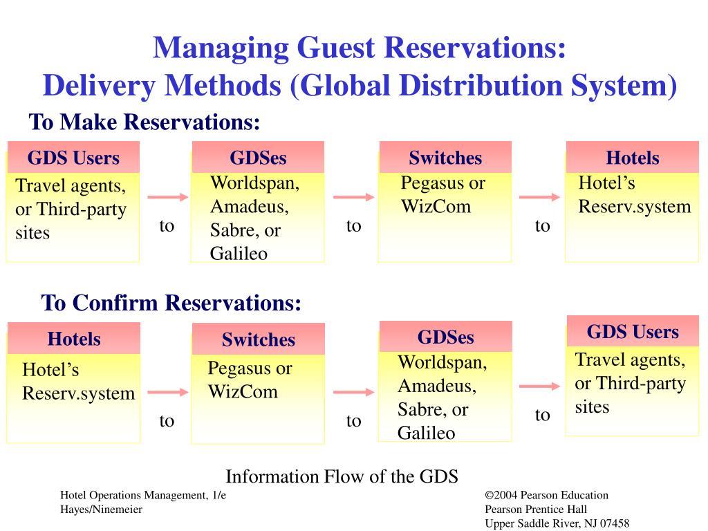 GDS Users