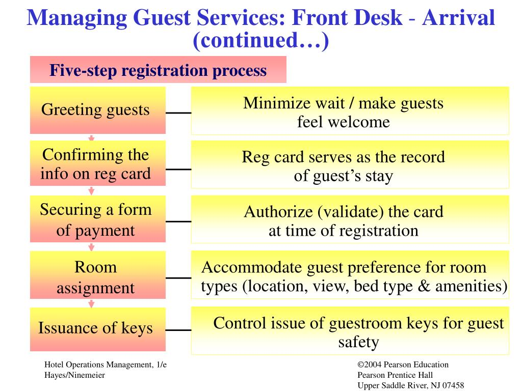 Managing Guest Services: Front Desk