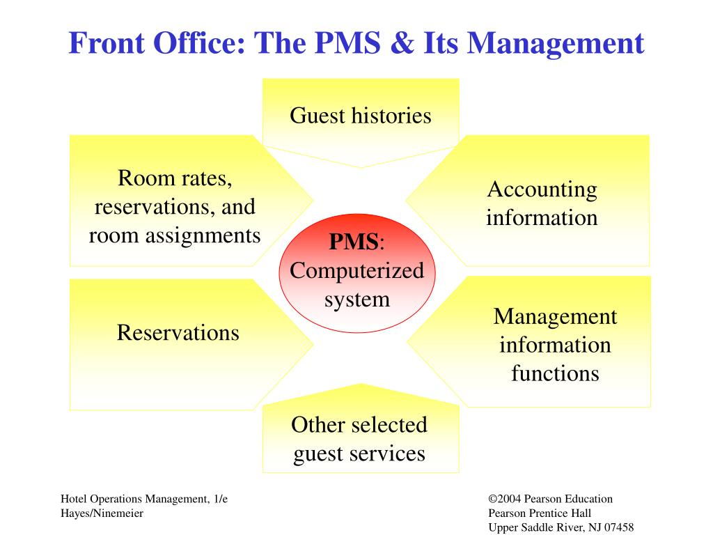 Front Office: The PMS & Its Management